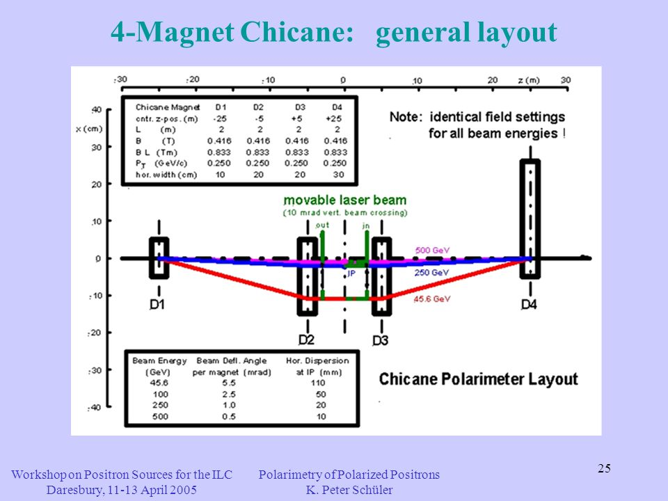25 4-Magnet Chicane: general layout Workshop on Positron Sources for the ILC Daresbury, 11-13 April 2005 Polarimetry of Polarized Positrons K.