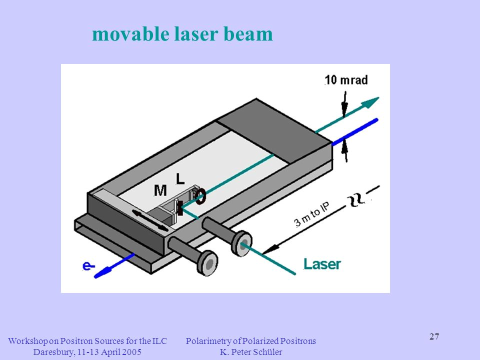 27 movable laser beam Workshop on Positron Sources for the ILC Daresbury, 11-13 April 2005 Polarimetry of Polarized Positrons K.
