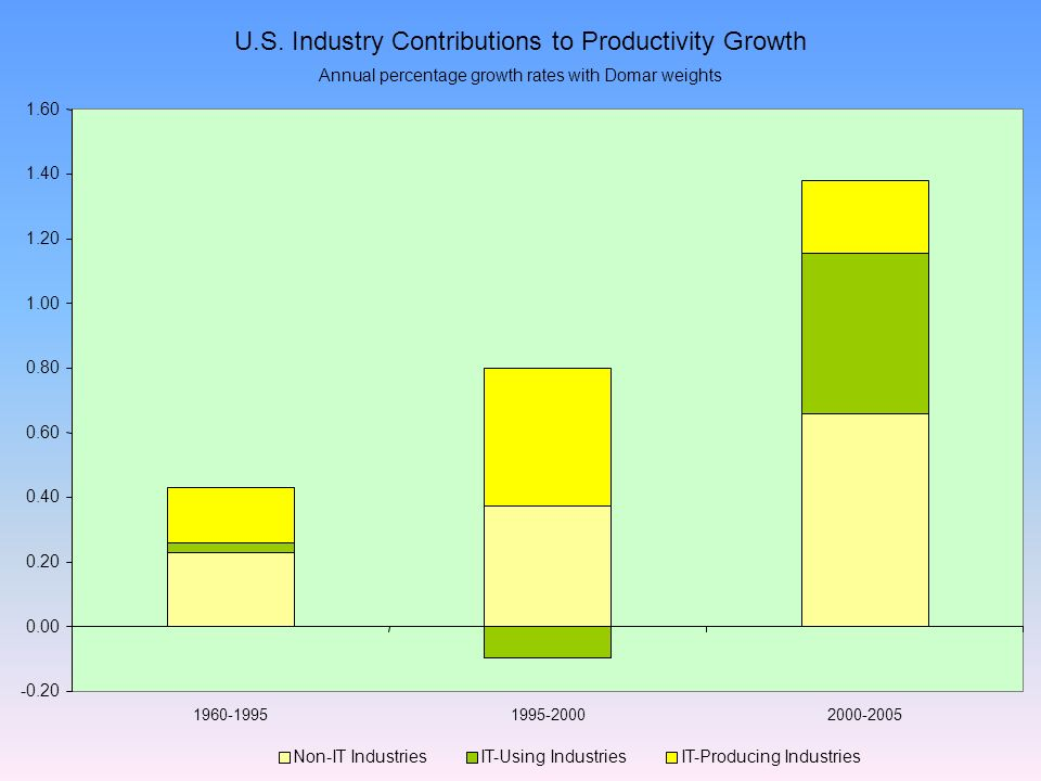 Non-IT IndustriesIT-Using IndustriesIT-Producing Industries U.S.