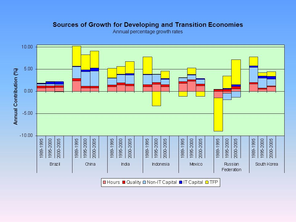 Sources of Growth for Developing and Transition Economies Annual Contribution (%) Annual percentage growth rates