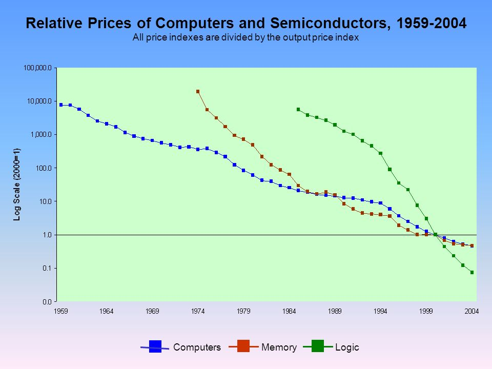 Relative Prices of Computers and Semiconductors, All price indexes are divided by the output price index ComputersMemoryLogic