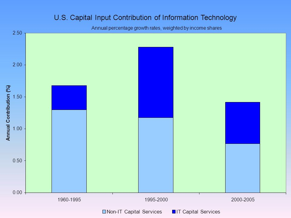 Annual Contribution (%) Non-IT Capital ServicesIT Capital Services U.S.