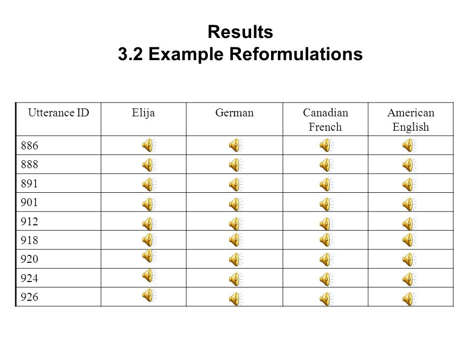 Utterance IDElijaGermanCanadian French American English Results 3.2 Example Reformulations