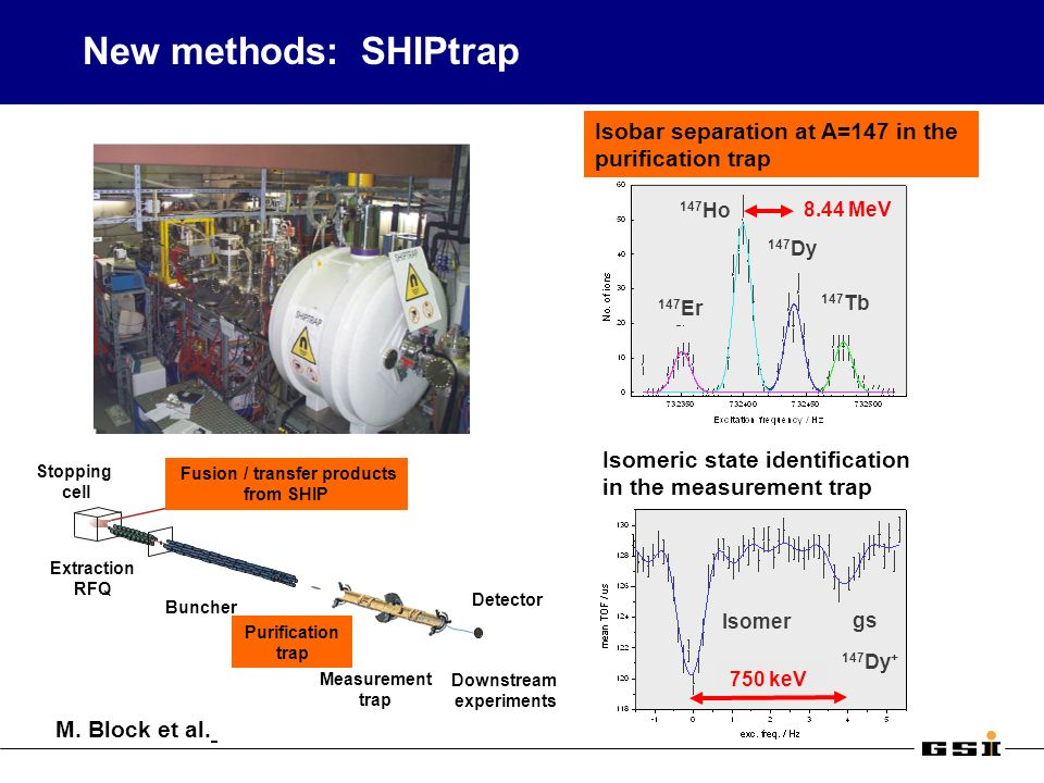 New methods: SHIPtrap Isobar separation at A=147 in the purification trap Isomeric state identification in the measurement trap 147 Dy + gs Isomer 147 Er 147 Tb 147 Dy 147 Ho Buncher Extraction RFQ Fusion / transfer products from SHIP Stopping cell Measurement trap Detector Downstream experiments Purification trap M.