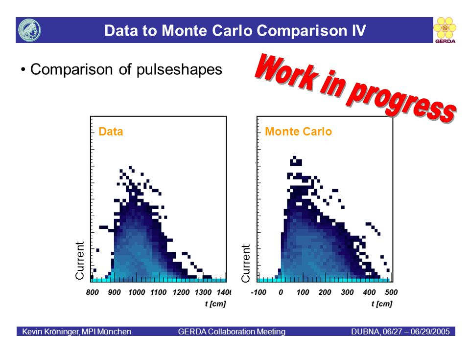 Data to Monte Carlo Comparison IV Kevin Kröninger, MPI München GERDA Collaboration MeetingDUBNA, 06/27 – 06/29/2005 Comparison of pulseshapes Current Data Monte Carlo
