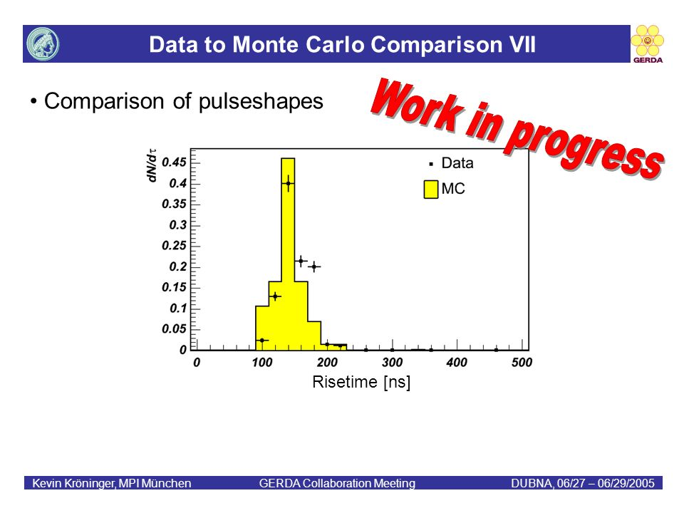 Data to Monte Carlo Comparison VII Kevin Kröninger, MPI München GERDA Collaboration MeetingDUBNA, 06/27 – 06/29/2005 Comparison of pulseshapes Risetime [ns]