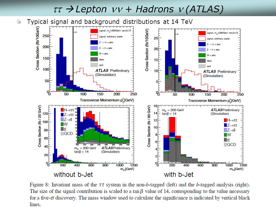 Lepton + Hadrons (ATLAS) Typical signal and background distributions at 14 TeV without b-Jetwith b-Jet