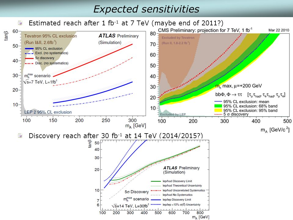 Expected sensitivities Estimated reach after 1 fb -1 at 7 TeV (maybe end of 2011 ) Discovery reach after 30 fb -1 at 14 TeV (2014/2015 )
