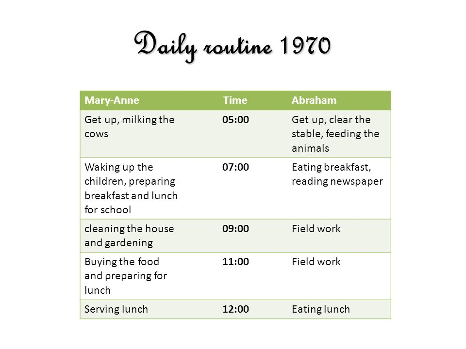 Daily routine 1970 Mary-AnneTimeAbraham Get up, milking the cows 05:00 Get up, clear the stable, feeding the animals Waking up the children, preparing breakfast and lunch for school 07:00 Eating breakfast, reading newspaper cleaning the house and gardening 09:00Field work Buying the food and preparing for lunch 11:00Field work Serving lunch12:00Eating lunch