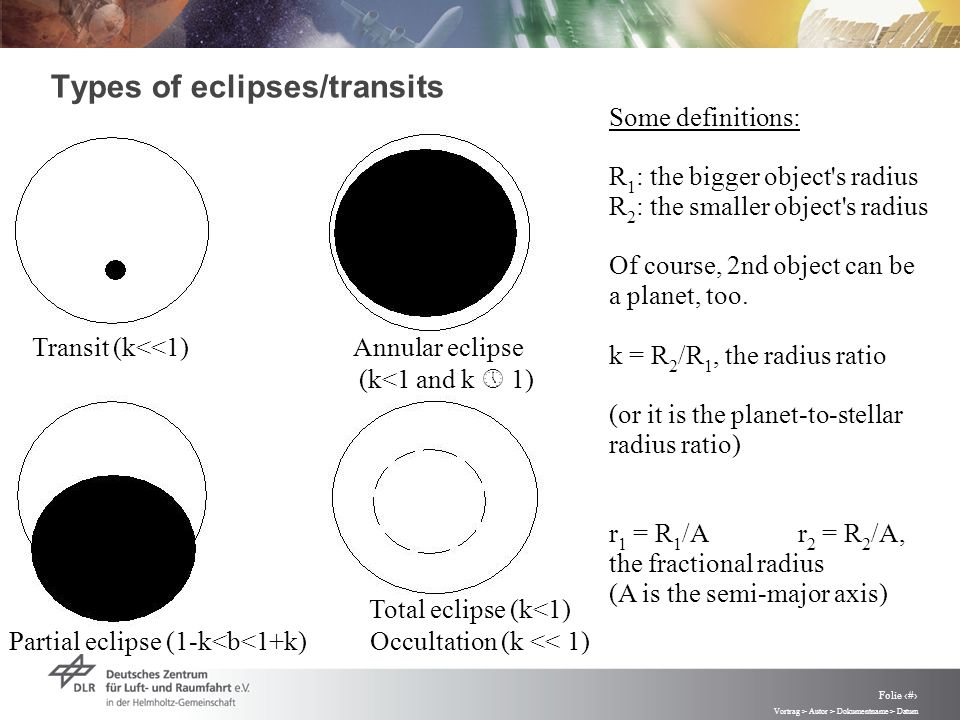 Vortrag > Autor > Dokumentname > Datum Folie 21 Types of eclipses/transits Transit (k<<1) Annular eclipse (k<1 and k 1) Total eclipse (k<1) Partial eclipse (1-k<b<1+k) Occultation (k << 1) Some definitions: R 1 : the bigger object s radius R 2 : the smaller object s radius Of course, 2nd object can be a planet, too.