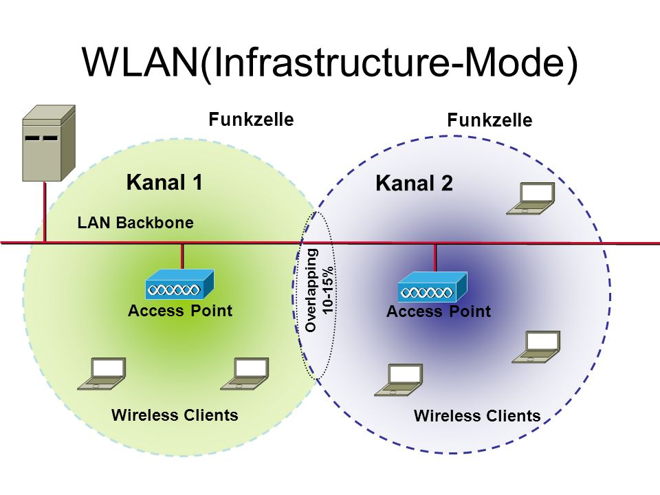 WLAN(Infrastructure-Mode) Wireless Clients LAN Backbone Kanal 1 Access Point Funkzelle Access Point Funkzelle Kanal 2 Wireless Clients Overlapping 10-15%