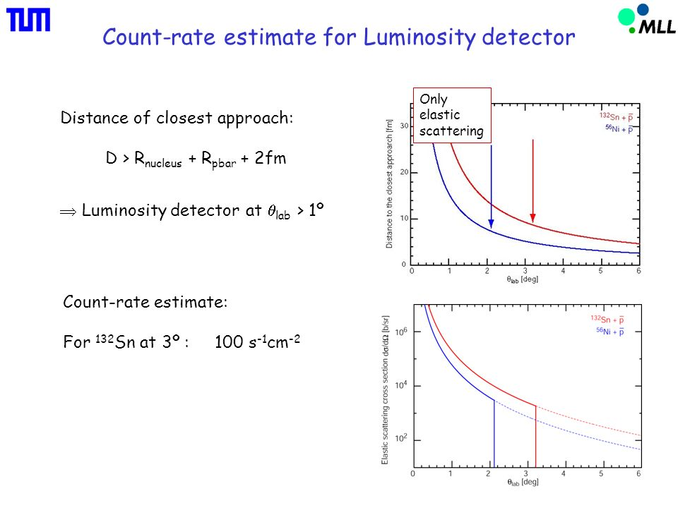 Count-rate estimate for Luminosity detector Only elastic scattering Distance of closest approach: D > R nucleus + R pbar + 2fm Luminosity detector at lab > 1º Count-rate estimate: For 132 Sn at 3º : 100 s -1 cm -2