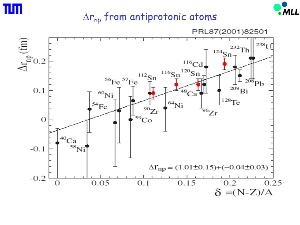 r np from antiprotonic atoms