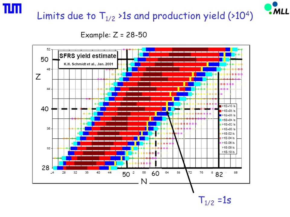 Limits due to T 1/2 >1s and production yield (>10 4 ) T 1/2 =1s Example: Z = 28-50