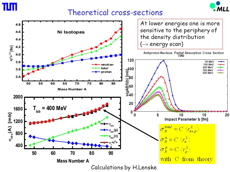 Theoretical cross-sections Calculations by H.Lenske 200 MeV 400 MeV 300 MeV 0 20 40 60 80 100 120 05101520 sigABS(b) [mb] Impact Parameter b [fm] Antiproton-Nucleus Partial Absorption Cross Section 78Ni 50 MeV 100 MeV At lower energies one is more sensitive to the periphery of the density distribution ( energy scan)