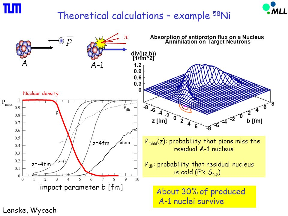 Theoretical calculations – example 58 Ni Lenske, Wycech A A-1 impact parameter b [fm] z=4fm z=-4fm P miss (z): probability that pions miss the residual A-1 nucleus P dh : probability that residual nucleus is cold (E * < S n,p ) About 30% of produced A-1 nuclei survive Nuclear density