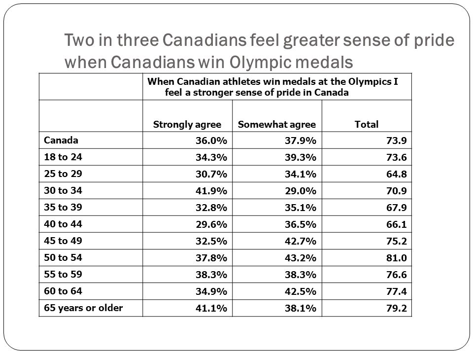 When Canadian athletes win medals at the Olympics I feel a stronger sense of pride in Canada Strongly agreeSomewhat agreeTotal Canada 36.0%37.9% to %39.3% to %34.1% to %29.0% to %35.1% to %36.5% to %42.7% to %43.2% to % to %42.5% years or older 41.1%38.1%79.2 Two in three Canadians feel greater sense of pride when Canadians win Olympic medals