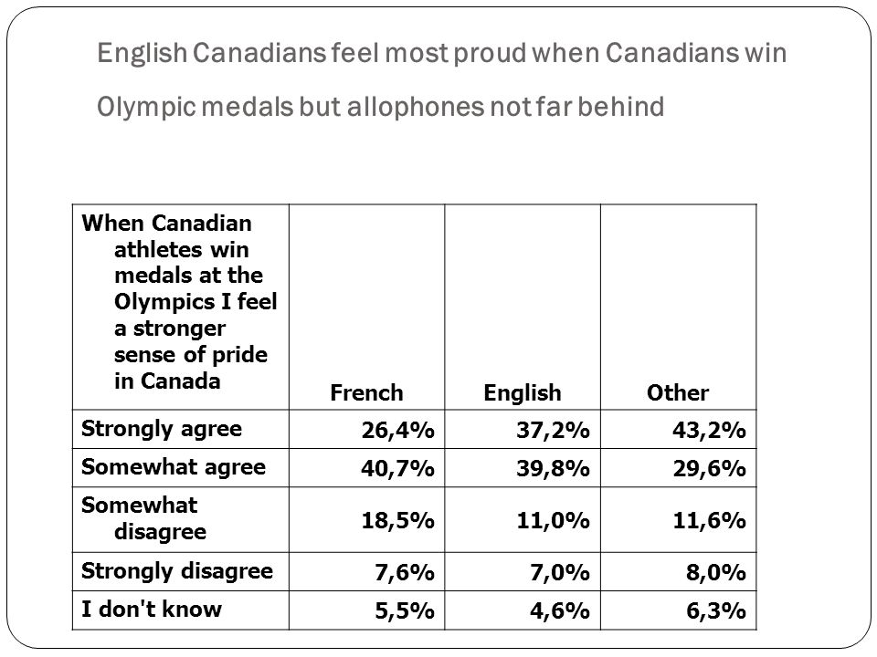 When Canadian athletes win medals at the Olympics I feel a stronger sense of pride in Canada FrenchEnglishOther Strongly agree 26,4%37,2%43,2% Somewhat agree 40,7%39,8%29,6% Somewhat disagree 18,5%11,0%11,6% Strongly disagree 7,6%7,0%8,0% I don t know 5,5%4,6%6,3% English Canadians feel most proud when Canadians win Olympic medals but allophones not far behind