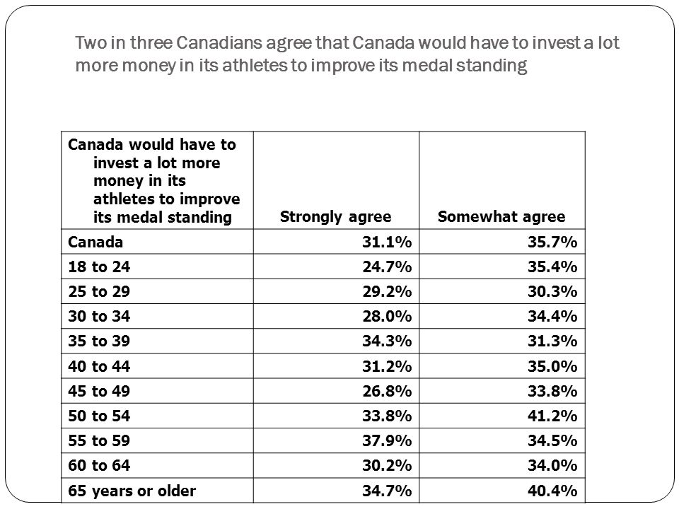 Canada would have to invest a lot more money in its athletes to improve its medal standing Strongly agreeSomewhat agree Canada 31.1%35.7% 18 to %35.4% 25 to %30.3% 30 to %34.4% 35 to %31.3% 40 to %35.0% 45 to %33.8% 50 to %41.2% 55 to %34.5% 60 to %34.0% 65 years or older 34.7%40.4% Two in three Canadians agree that Canada would have to invest a lot more money in its athletes to improve its medal standing