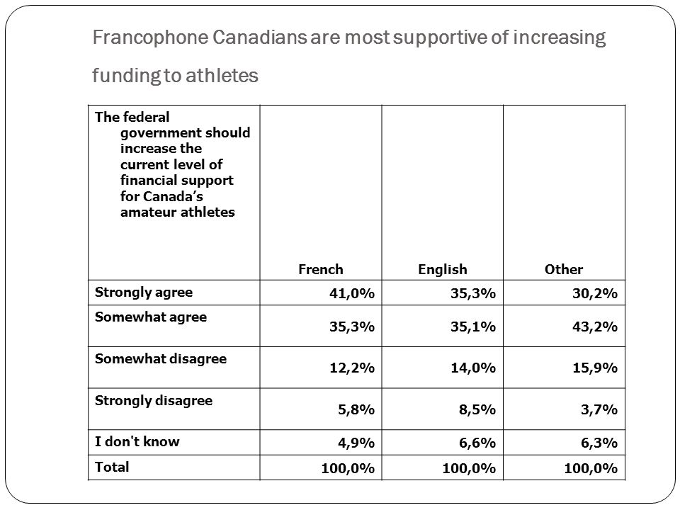 The federal government should increase the current level of financial support for Canadas amateur athletes FrenchEnglishOther Strongly agree 41,0%35,3%30,2% Somewhat agree 35,3%35,1%43,2% Somewhat disagree 12,2%14,0%15,9% Strongly disagree 5,8%8,5%3,7% I don t know 4,9%6,6%6,3% Total 100,0% Francophone Canadians are most supportive of increasing funding to athletes