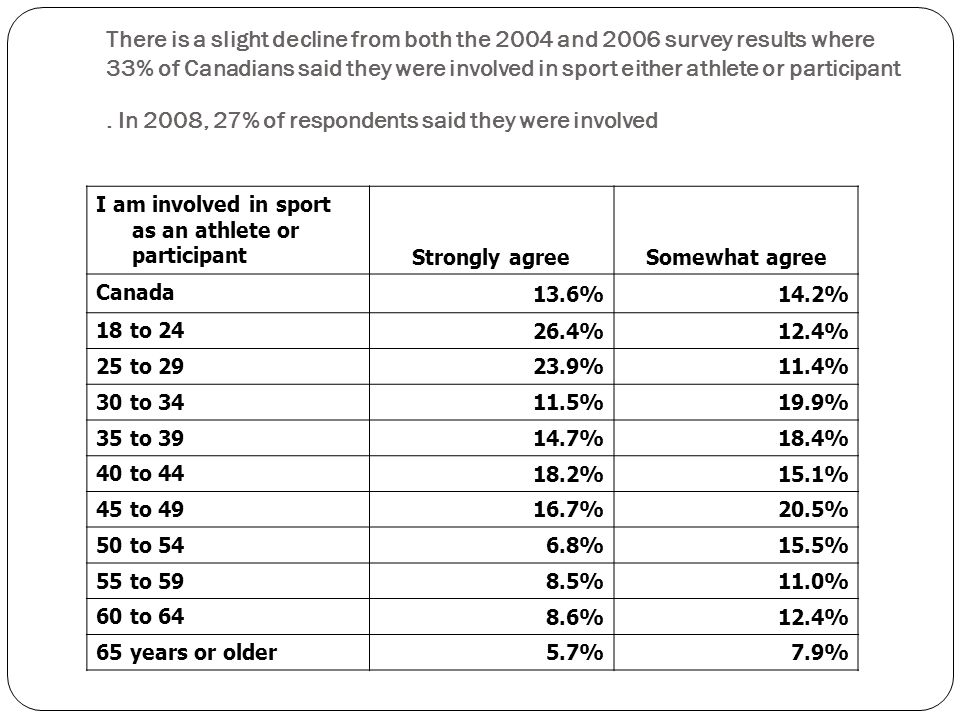I am involved in sport as an athlete or participant Strongly agreeSomewhat agree Canada 13.6%14.2% 18 to %12.4% 25 to %11.4% 30 to %19.9% 35 to %18.4% 40 to %15.1% 45 to %20.5% 50 to %15.5% 55 to %11.0% 60 to %12.4% 65 years or older 5.7%7.9% There is a slight decline from both the 2004 and 2006 survey results where 33% of Canadians said they were involved in sport either athlete or participant.
