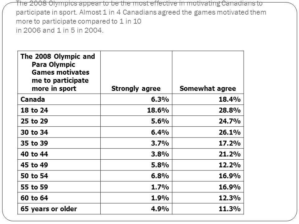 The 2008 Olympic and Para Olympic Games motivates me to participate more in sport Strongly agreeSomewhat agree Canada 6.3%18.4% 18 to %28.8% 25 to %24.7% 30 to %26.1% 35 to %17.2% 40 to %21.2% 45 to %12.2% 50 to %16.9% 55 to %16.9% 60 to %12.3% 65 years or older 4.9%11.3% The 2008 Olympics appear to be the most effective in motivating Canadians to participate in sport.