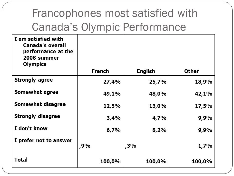 I am satisfied with Canada s overall performance at the 2008 summer Olympics FrenchEnglishOther Strongly agree 27,4%25,7%18,9% Somewhat agree 49,1%48,0%42,1% Somewhat disagree 12,5%13,0%17,5% Strongly disagree 3,4%4,7%9,9% I don t know 6,7%8,2%9,9% I prefer not to answer,9%,3%1,7% Total 100,0% Francophones most satisfied with Canadas Olympic Performance