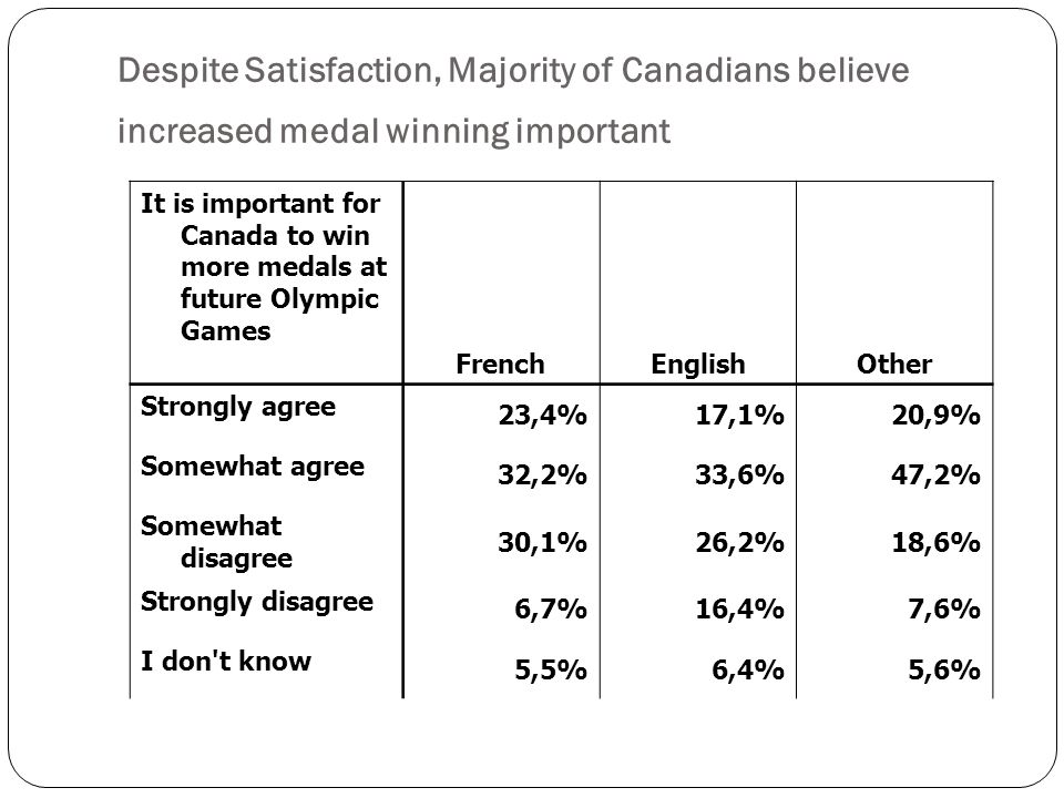 It is important for Canada to win more medals at future Olympic Games FrenchEnglishOther Strongly agree 23,4%17,1%20,9% Somewhat agree 32,2%33,6%47,2% Somewhat disagree 30,1%26,2%18,6% Strongly disagree 6,7%16,4%7,6% I don t know 5,5%6,4%5,6% Despite Satisfaction, Majority of Canadians believe increased medal winning important