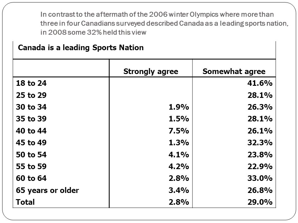 Canada is a leading Sports Nation Strongly agreeSomewhat agree 18 to % 25 to % 30 to %26.3% 35 to %28.1% 40 to %26.1% 45 to %32.3% 50 to %23.8% 55 to %22.9% 60 to %33.0% 65 years or older 3.4%26.8% Total 2.8%29.0% In contrast to the aftermath of the 2006 winter Olympics where more than three in four Canadians surveyed described Canada as a leading sports nation, in 2008 some 32% held this view