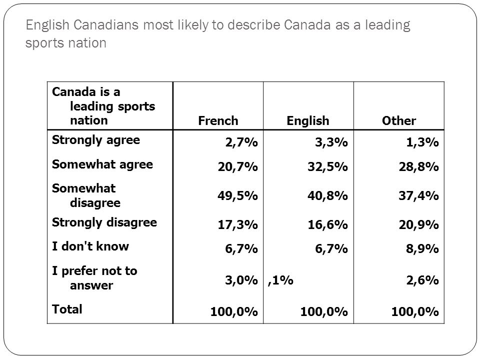Canada is a leading sports nation FrenchEnglishOther Strongly agree 2,7%3,3%1,3% Somewhat agree 20,7%32,5%28,8% Somewhat disagree 49,5%40,8%37,4% Strongly disagree 17,3%16,6%20,9% I don t know 6,7% 8,9% I prefer not to answer 3,0%,1%2,6% Total 100,0% English Canadians most likely to describe Canada as a leading sports nation