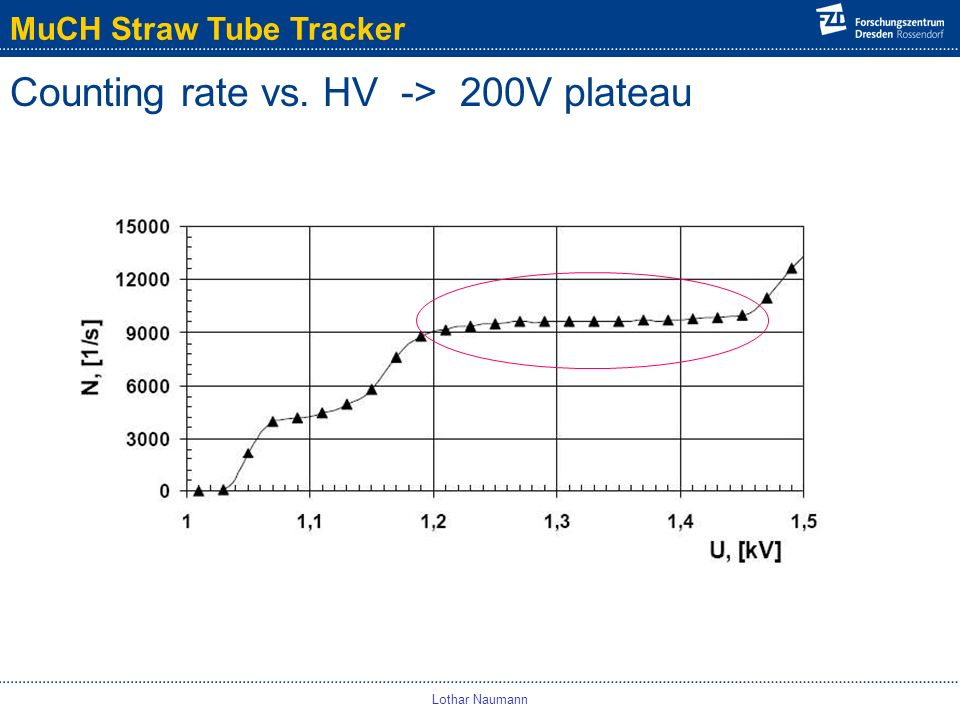MuCH Straw Tube Tracker Lothar Naumann Counting rate vs. HV -> 200V plateau