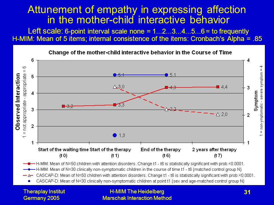 Theraplay Institut Germany 2005 H-MIM The Heidelberg Marschak Interaction Method 31 Attunement of empathy in expressing affection in the mother-child interactive behavior Left scale: 6-point interval scale none = = to frequently H-MIM: Mean of 5 items; internal consistence of the items: Cronbachs Alpha =.85
