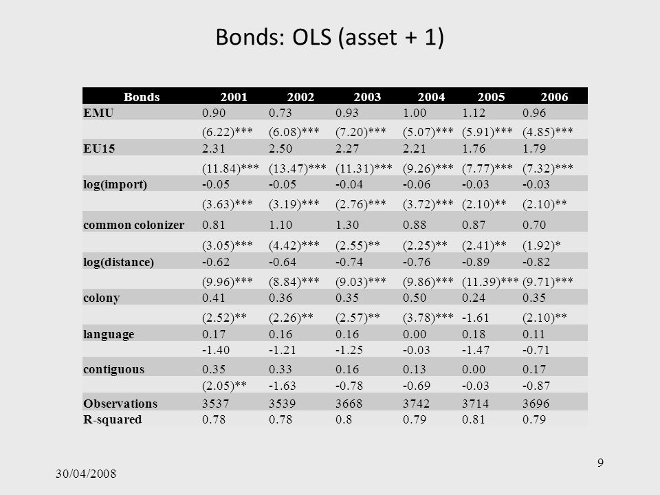 Bonds: OLS (asset + 1) 30/04/2008 9 Bonds200120022003200420052006 EMU0.900.730.931.001.120.96 (6.22)***(6.08)***(7.20)***(5.07)***(5.91)***(4.85)*** EU152.312.502.272.211.761.79 (11.84)***(13.47)***(11.31)***(9.26)***(7.77)***(7.32)*** log(import)-0.05 -0.04-0.06-0.03 (3.63)***(3.19)***(2.76)***(3.72)***(2.10)** common colonizer0.811.101.300.880.870.70 (3.05)***(4.42)***(2.55)**(2.25)**(2.41)**(1.92)* log(distance)-0.62-0.64-0.74-0.76-0.89-0.82 (9.96)***(8.84)***(9.03)***(9.86)***(11.39)***(9.71)*** colony0.410.360.350.500.240.35 (2.52)**(2.26)**(2.57)**(3.78)***-1.61(2.10)** language0.170.16 0.000.180.11 -1.40-1.21-1.25-0.03-1.47-0.71 contiguous0.350.330.160.130.000.17 (2.05)**-1.63-0.78-0.69-0.03-0.87 Observations353735393668374237143696 R-squared0.78 0.80.790.810.79