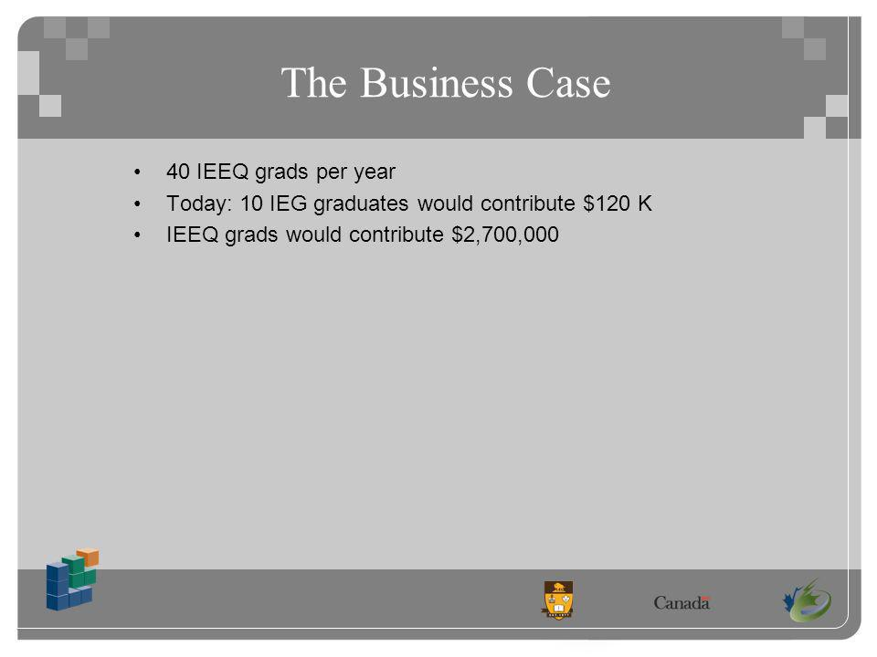 The Business Case 40 IEEQ grads per year Today: 10 IEG graduates would contribute $120 K IEEQ grads would contribute $2,700,000