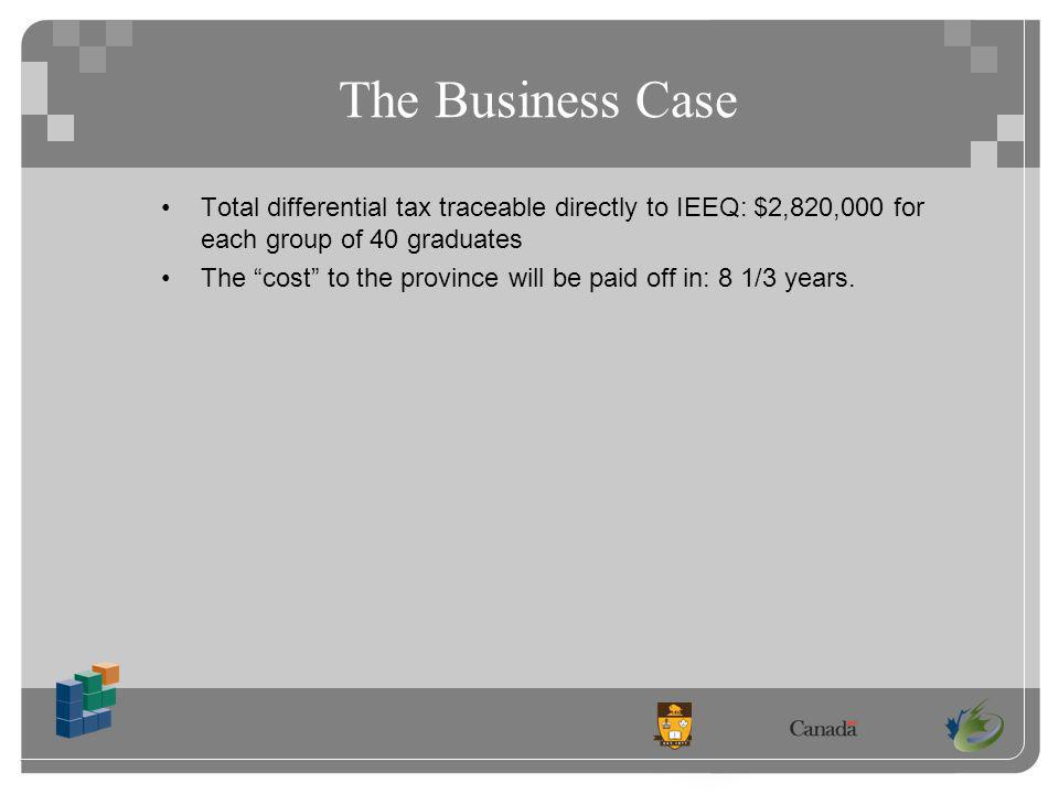 The Business Case Total differential tax traceable directly to IEEQ: $2,820,000 for each group of 40 graduates The cost to the province will be paid off in: 8 1/3 years.