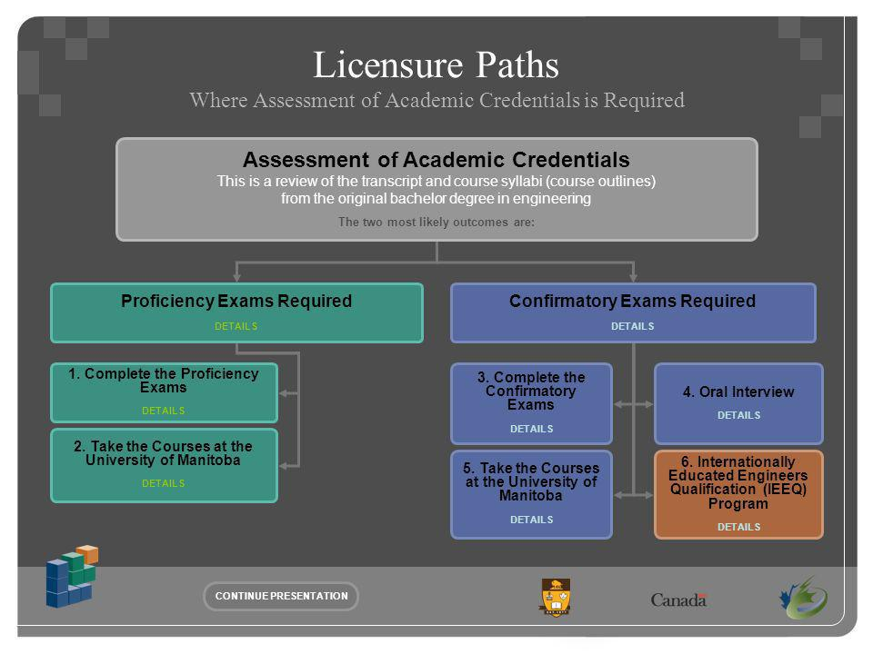 Licensure Paths Where Assessment of Academic Credentials is Required CONTINUE PRESENTATION Proficiency Exams Required DETAILS Confirmatory Exams Required DETAILS Assessment of Academic Credentials This is a review of the transcript and course syllabi (course outlines) from the original bachelor degree in engineering The two most likely outcomes are: 1.