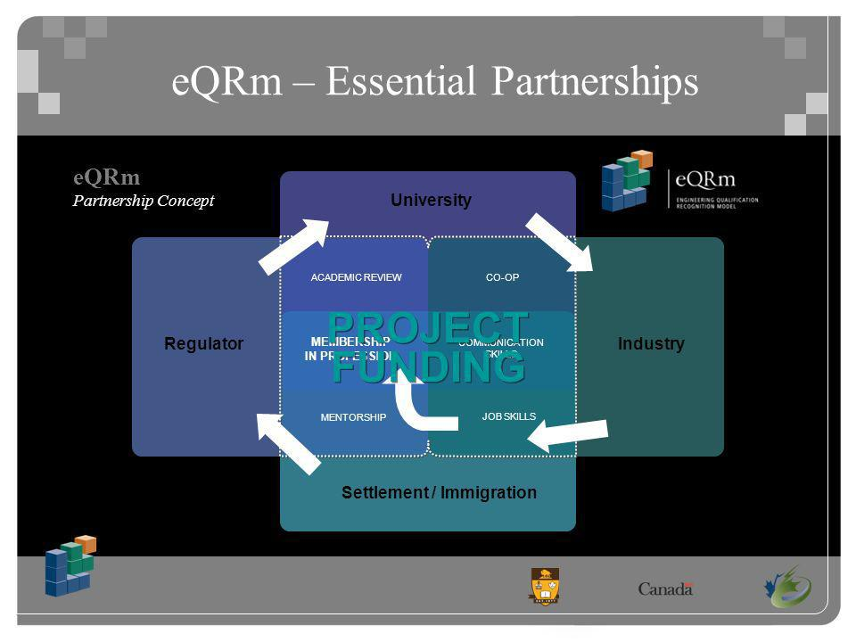 eQRm – Essential Partnerships eQRm Partnership Concept University Regulator Settlement / Immigration COMMUNICATION SKILLS MEMBERSHIP IN PROFESSION MENTORSHIP ACADEMIC REVIEWCO-OP JOB SKILLS Industry PROJECT FUNDING
