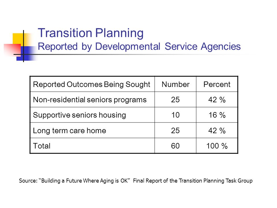 Transition Planning Reported by Developmental Service Agencies Reported Outcomes Being SoughtNumberPercent Non-residential seniors programs2542 % Supportive seniors housing1016 % Long term care home2542 % Total60100 % Source: Building a Future Where Aging is OK Final Report of the Transition Planning Task Group