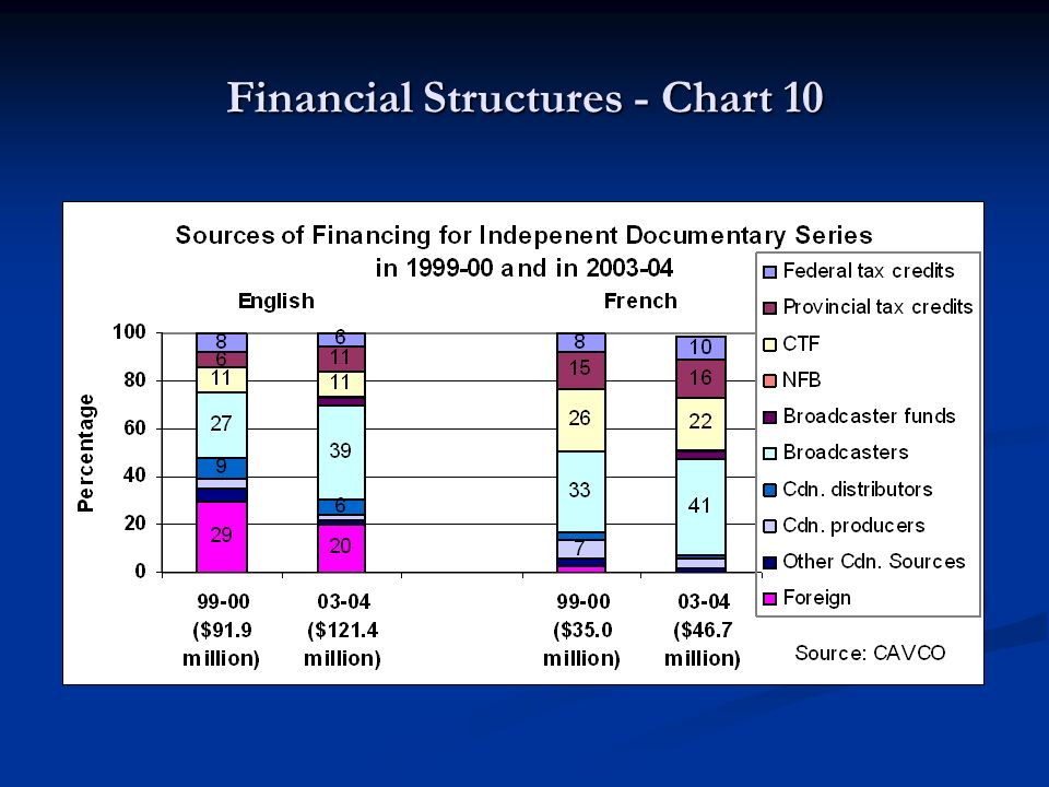 Financial Structures - Chart 10