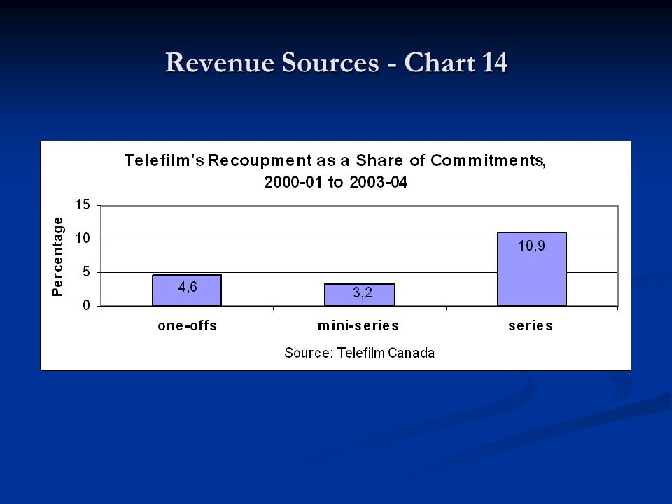 Revenue Sources - Chart 14