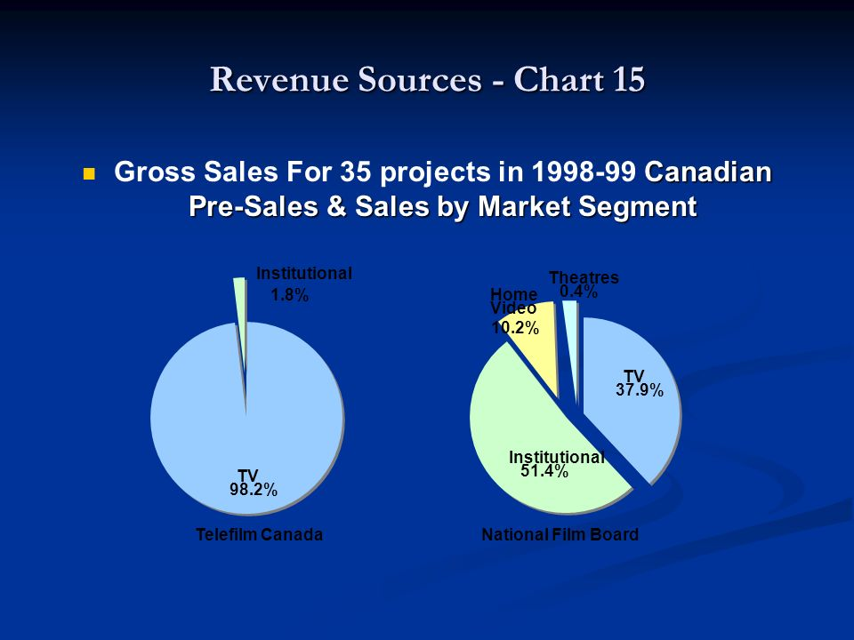 Canadian Pre-Sales & Sales by Market Segment Gross Sales For 35 projects in Canadian Pre-Sales & Sales by Market Segment Telefilm Canada National Film Board Theatres 0.4% Institutional 51.4% TV 37.9% Home Video 10.2% Institutional 1.8% TV 98.2%