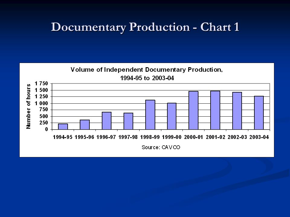 Documentary Production - Chart 1