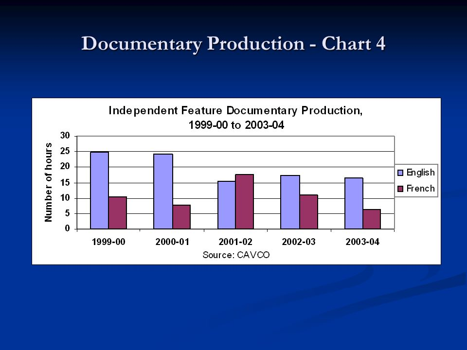 Documentary Production - Chart 4
