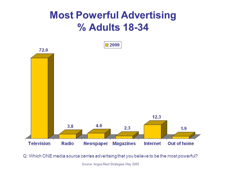 Most Powerful Advertising % Adults Q: Which ONE media source carries advertising that you believe to be the most powerful.
