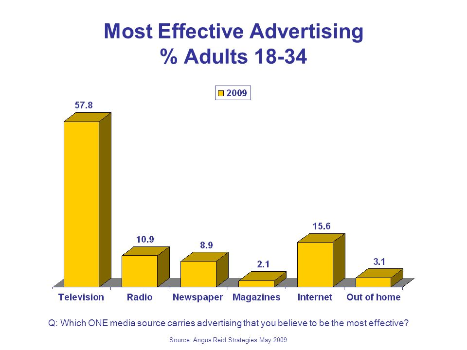 Most Effective Advertising % Adults Q: Which ONE media source carries advertising that you believe to be the most effective.