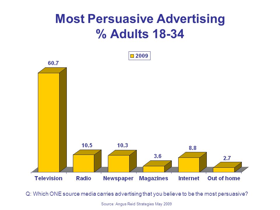 Most Persuasive Advertising % Adults Q: Which ONE source media carries advertising that you believe to be the most persuasive.
