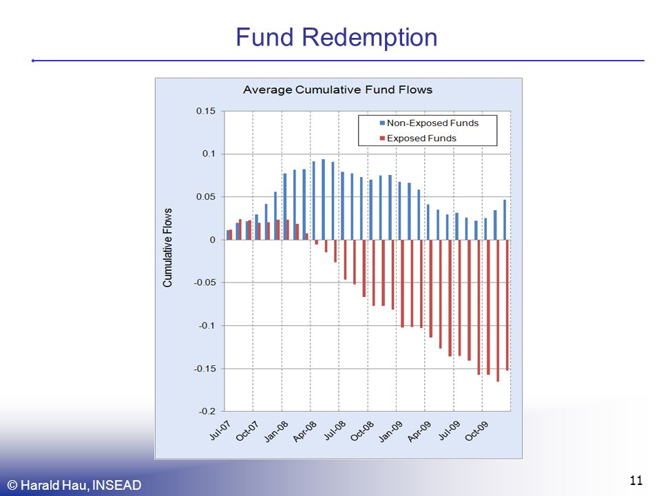 Fund Redemption © Harald Hau, INSEAD 11