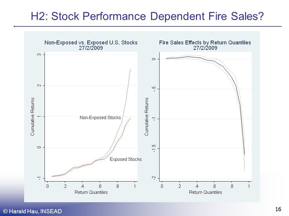H2: Stock Performance Dependent Fire Sales © Harald Hau, INSEAD 16