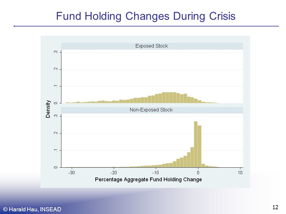Fund Holding Changes During Crisis © Harald Hau, INSEAD 12