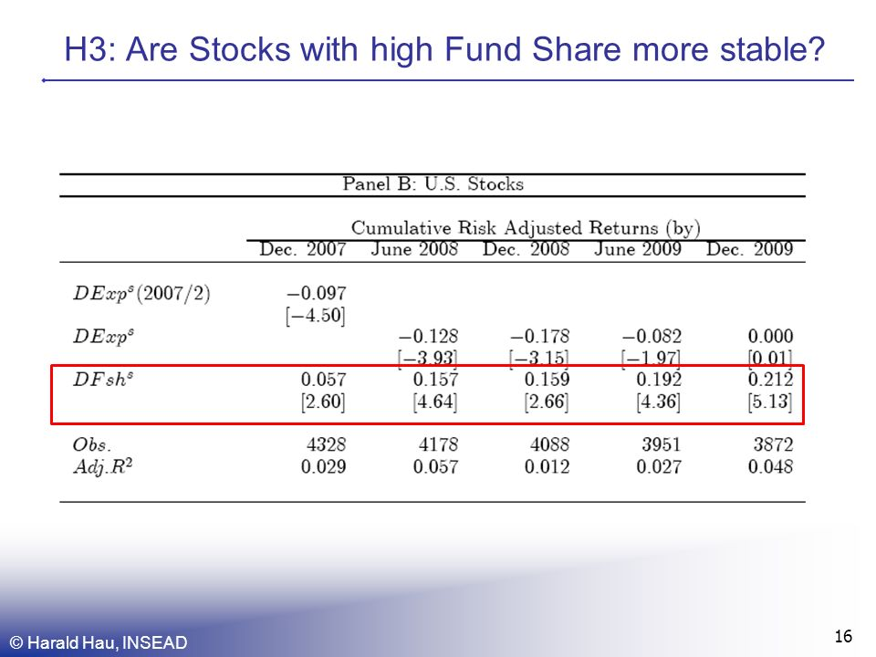 H3: Are Stocks with high Fund Share more stable © Harald Hau, INSEAD 16